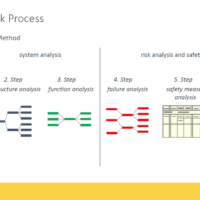 FMEA Work Process