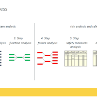 FMEA-work-process-illustration